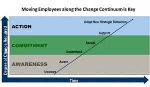 Change Continiuum