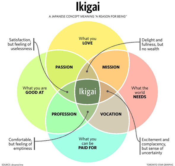 Ikigai - A Japanese Concept Meaning 'A Reason for Being'
